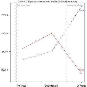 grafico-1-exportaciones