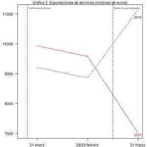 grafico-2-exportaciones